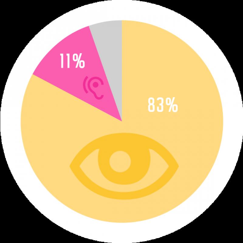 Infografik hören und sehen
